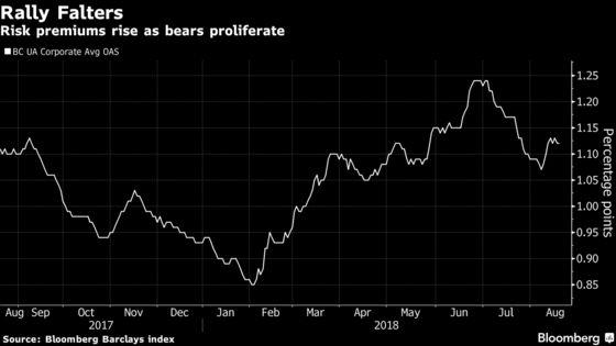 JPMorgan Finds 'Sharp'Downturn in Credit Investors' Outlook