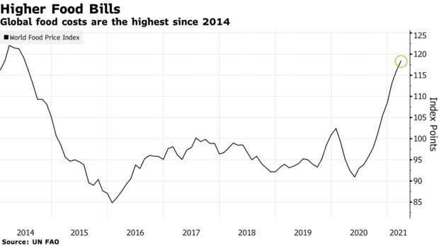 Global food costs are the highest since 2014
