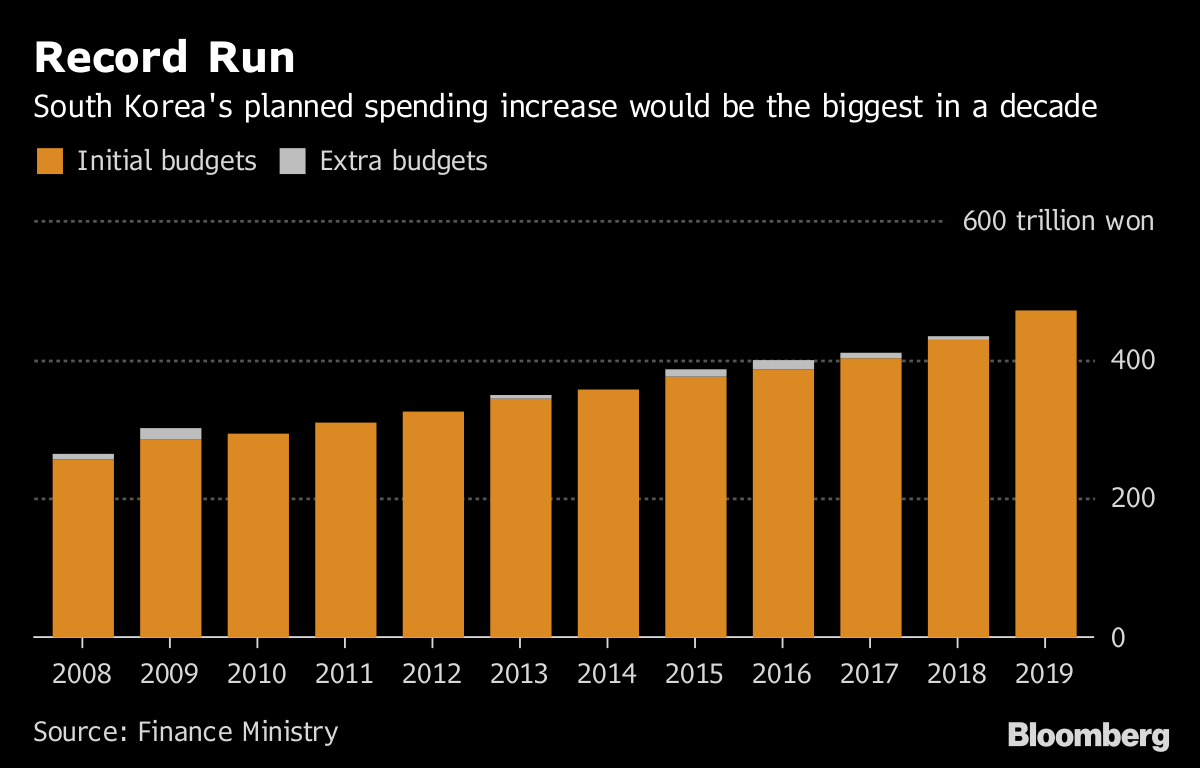 South Korea Plans Biggest Budget Increase in 10 Years