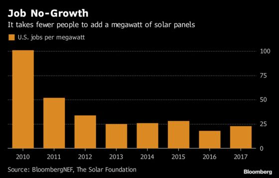 How Many People Does It Take to Develop Solar? Fewer and Fewer
