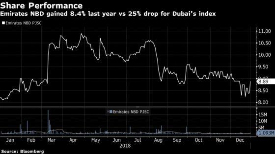 Dubai's Biggest Bank Boosts 2018 Profit 20%, Beats Estimates