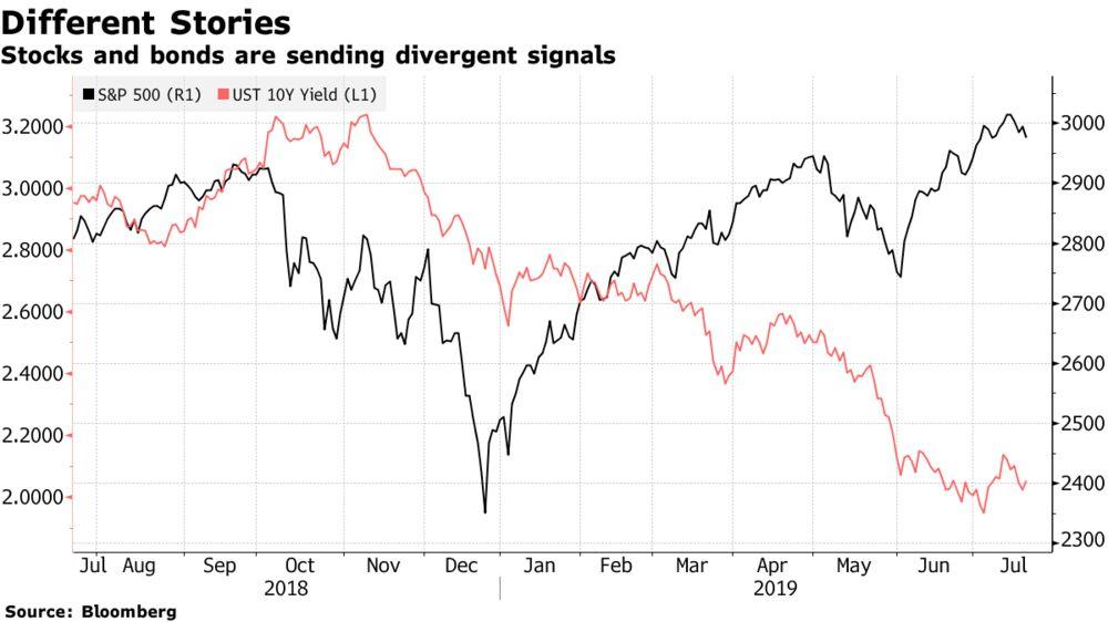 Credit Suisse Clients Anticipate Twin Drop in Stocks, Bonds
