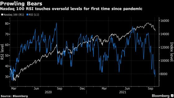 U.S. Stock Futures Rise as Investors Return to Tech After Rout