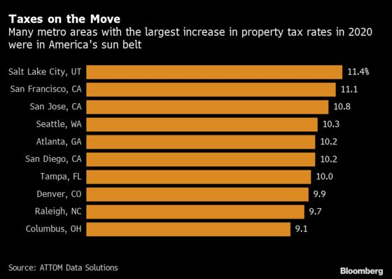U.S. Property Taxes Jump Most in Four Years With Sun Belt Catching Up