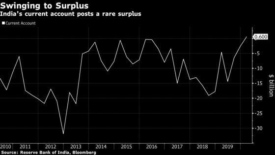 India Posts Rare Current Account Surplus in Jan.-March Quarter