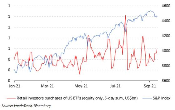Stock Selloff Odds Rising as Retail Dip Buying Ebbs, Vanda Warns