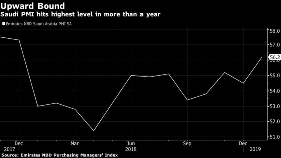 It Took Record Discounts to Get Saudi Non-Oil Economy on a Roll