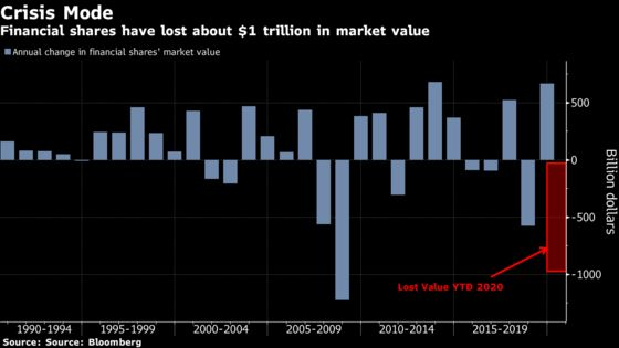 Financial Stocks' $1 Trillion Wipeout Brings Echoes of 2008