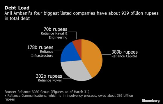 Reliance Capital's $5 Billion Debt at Risk After D Rating
