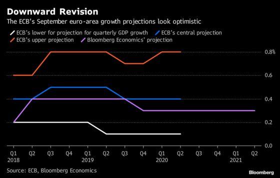 ECB Is Set to Acknowledge Economic Slowdown, Press Ahead