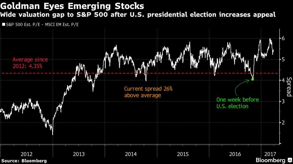 Goldman Favors Emerging Markets on Growing U.S. Value Gap: Chart