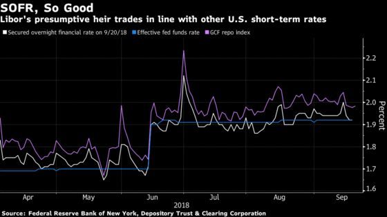 America's Libor Alternative Is Gaining Traction on Wall Street