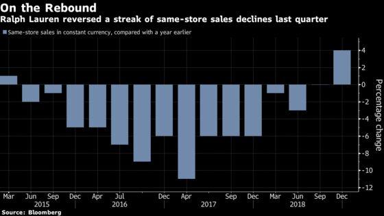 Ralph Lauren Surges as E-Commerce Powers Quarterly Sales Gain
