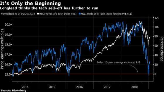 Hedge Fund That Beat the Odds in '18 Sees More Tech Pain