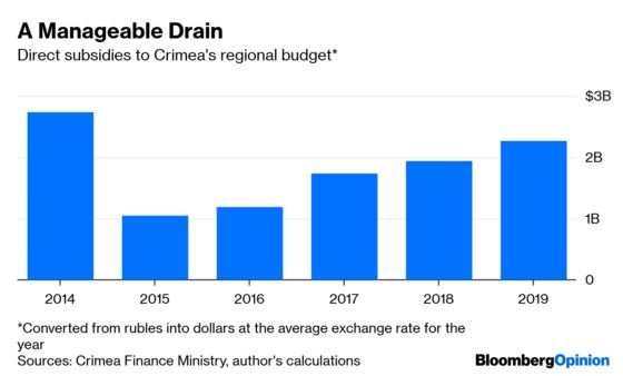 Five Years Later, Putin Is Paying for Crimea