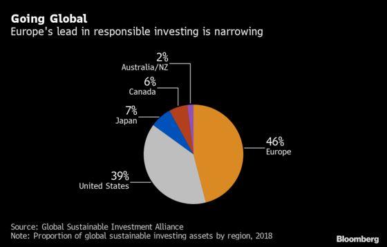 ESG Hardliners Blacklist $16 Trillion U.S. Treasuries Market
