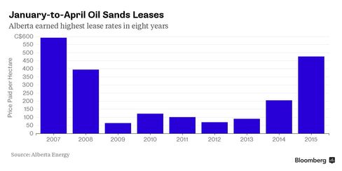 January-to-April Oil Sands Leases