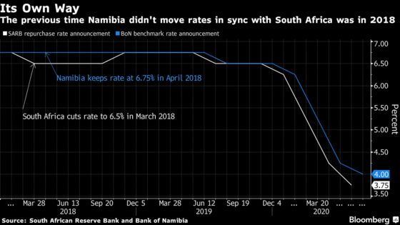 Namibia Rate Veers Away From South Africa's First Time Since '18