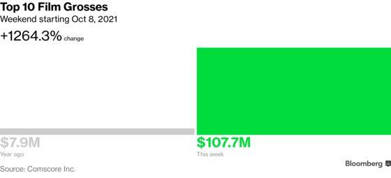 Bond Film Fails to Top U.S. Record, Pulls in $55.2 Million