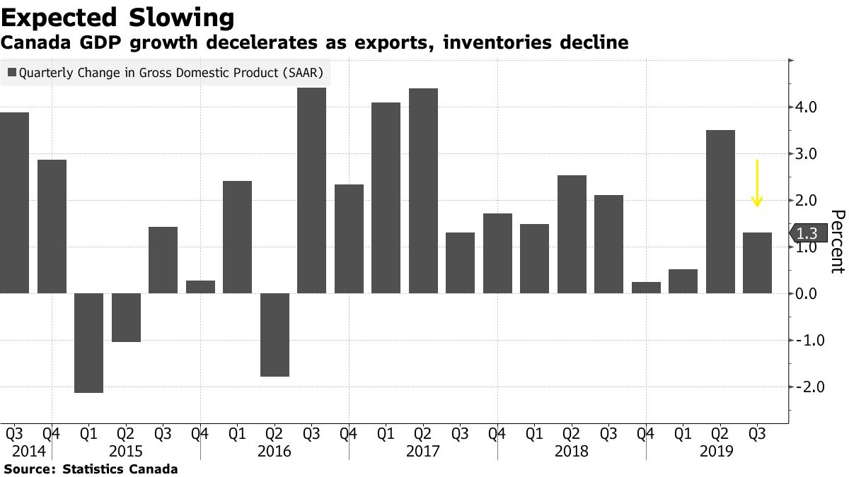 Canada GDP growth decelerates as exports, inventories decline