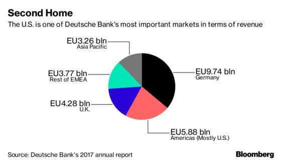 Deutsche Bank U.S. Unit Fails Stress Test as Controls Cited