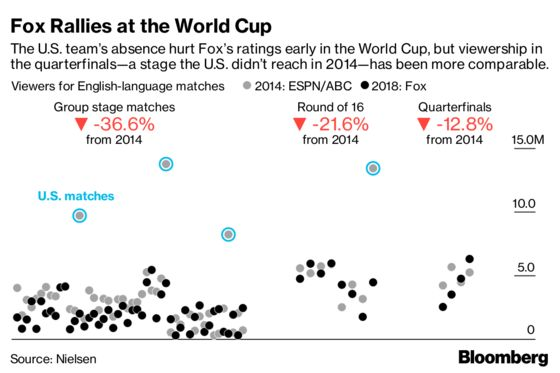 Fox's World Cup Ratings Are Getting Better