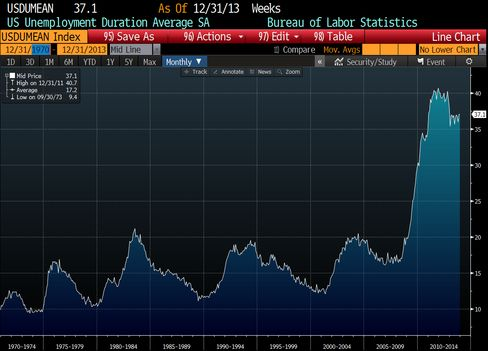 The average duration of unemployment, measured in weeks