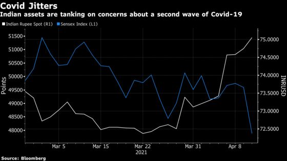 Rupee Tumbles With Stocks as Virus Cases in India Hit New Record