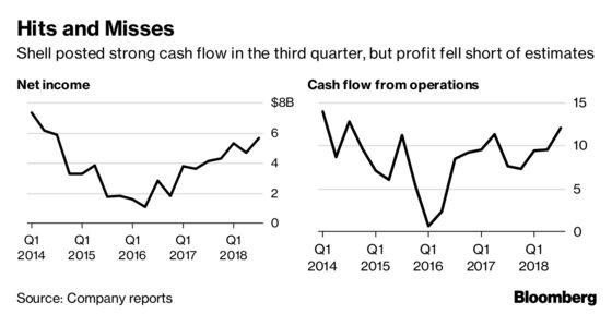 Shell Steps Up Buybacks as Cash Flow Surges With Oil Price
