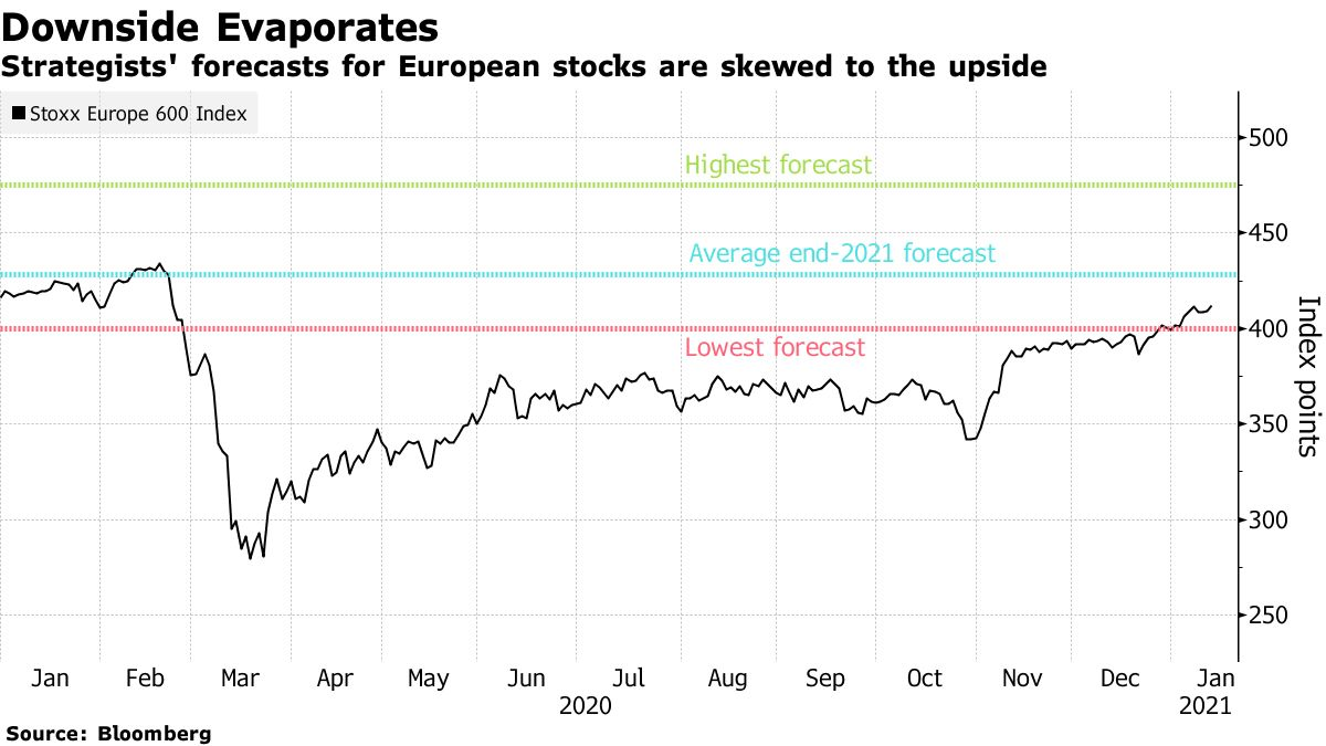 Strategists' forecasts for European stocks are skewed to the upside