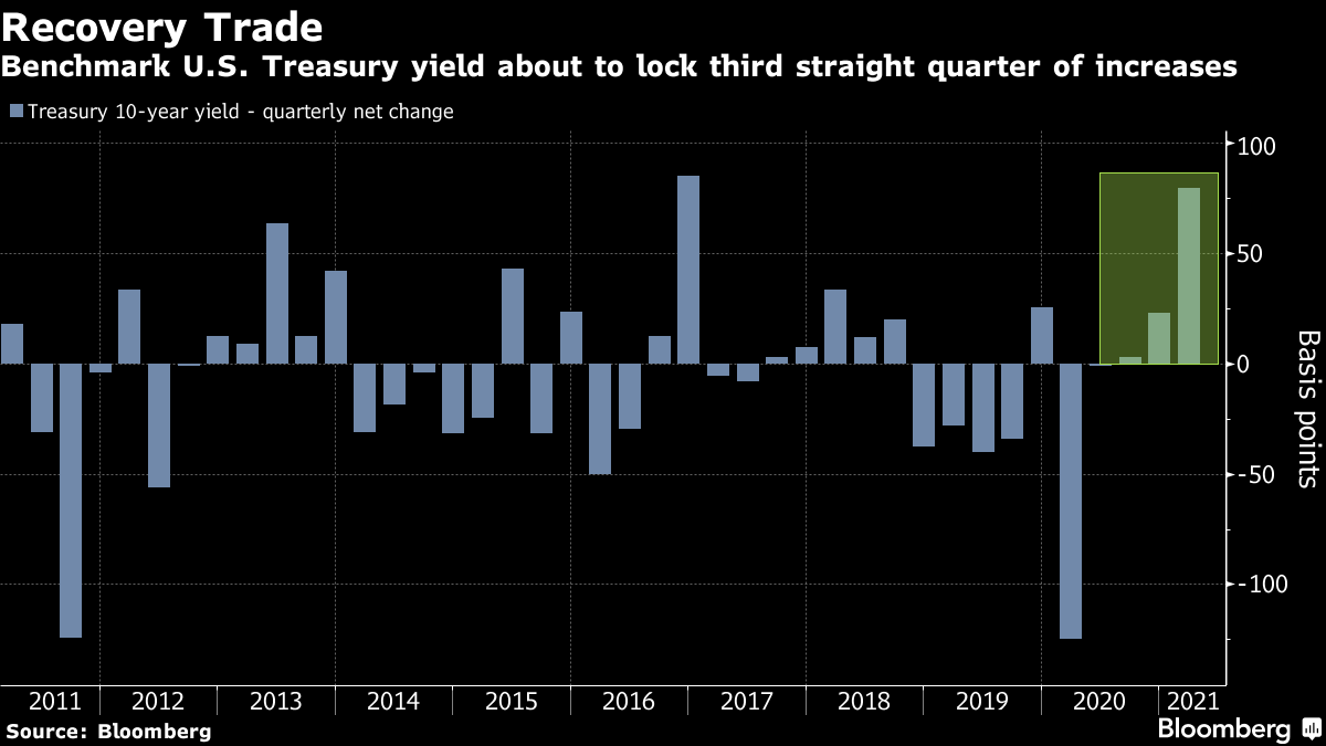 Benchmark U.S. Treasury yield about to lock third straight quarter of increases