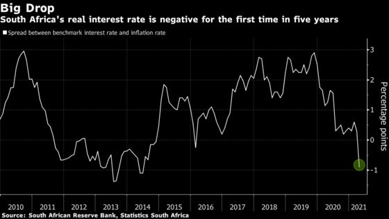 South Africa Rate Bets Rise as Inflation Jumps to 14-Month High