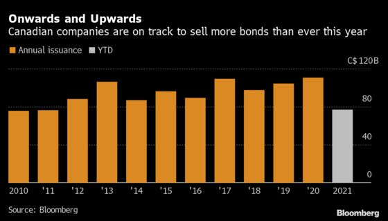 Canadian Companies Are Issuing New Bondsat a Record Pace