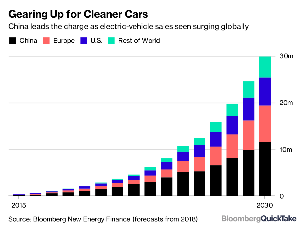 Source Bloomberg New Energy Finance Forecasts From 2018