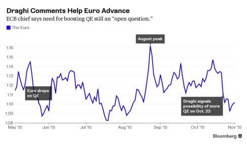 ECB chief damps prospect of more QE