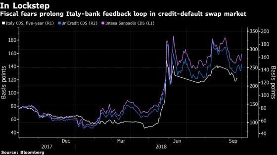 The Sovereign-Bank `Doom Loop' Won't Let Italian Markets Escape