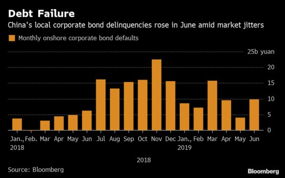 China Bond Defaults Looking Less Scary. Why That Won't Last