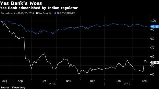 Yes Bank Falls as India Regulator Censures Selective Disclosure