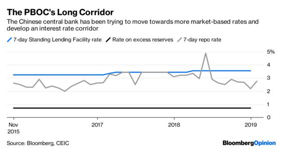 Why Cutting Interest Rates Won't Help China