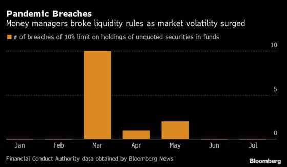 U.K. Fund Liquidity Rule Breaches Soared in Covid Early Days