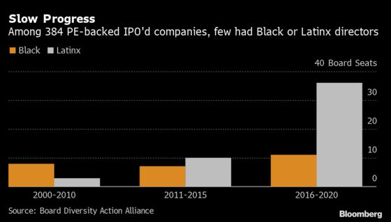 Private Equity-Backed Firms Shut Out Black Directors, Data Show
