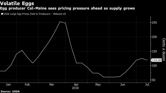 Egg Prices May Fall Further in the U.S.