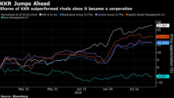 KKR Gains Momentum Among Rivals After Switching to a Corporation