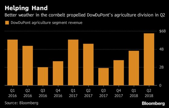 DowDuPont Forecast Disappoints as Trade War Hits Seed Profit