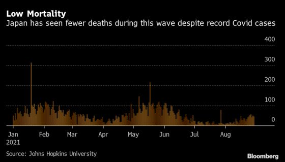 Youth Clobbered, Elderly Spared in Japan's Worst-Ever Covid Wave