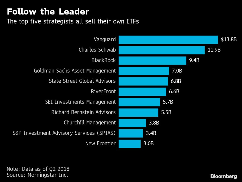 Vanguard's Ambitions Create a Five-Year Spiral for ETF