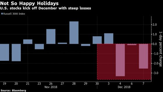 It Took Just One Week for a $1 Trillion Wipeout in U.S. Stocks