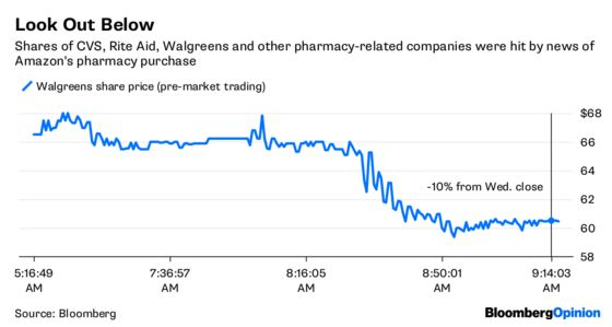 Amazon Is Serious About the Pharmacy Business After All
