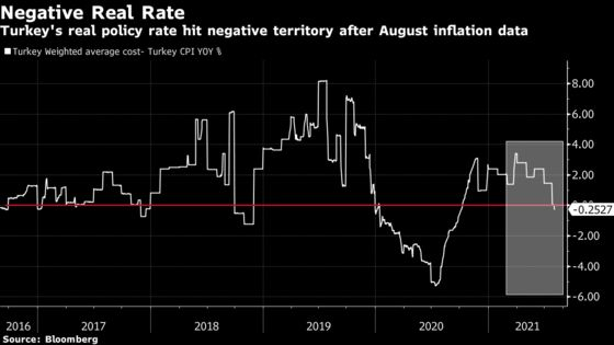 Turkey Stirs Rate-Cut Speculation With Shift to Core Price Focus