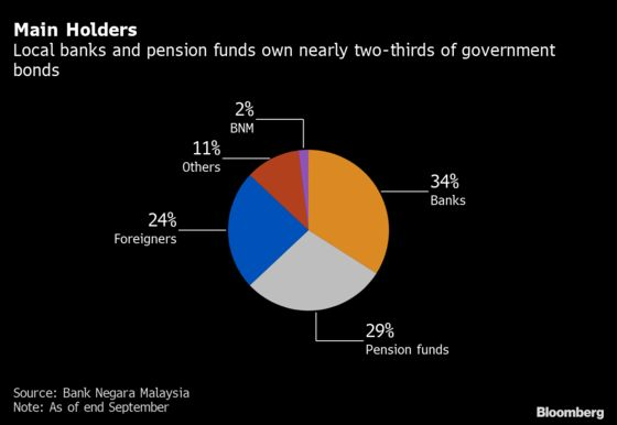 Foreign-Local Tug of War Hangs Over Malaysia Debt